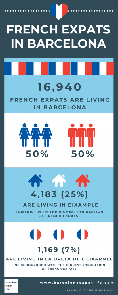 French expats in Barcelona, statistics, living in Barcelona