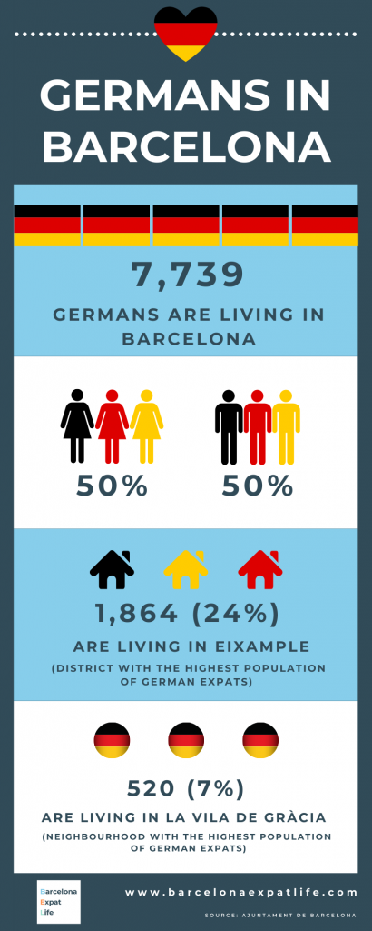 German expats in Barcelona, jobs for Germans in Barcelona, German speaking companies in Barcelona
